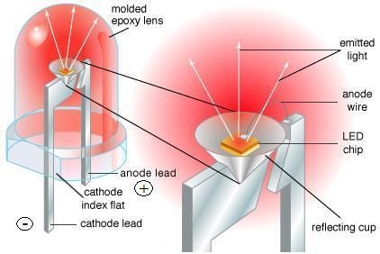 led-model